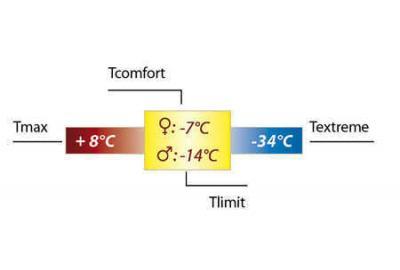 Das bedeuten die Temperatur-Angaben bei den Schlafsäcken